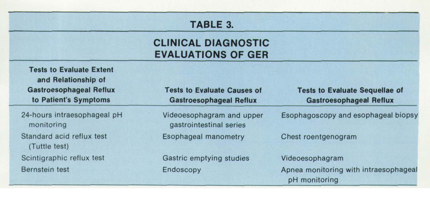 TABLE 3.CLINICAL DIAGNOSTIC EVALUATIONS OF GER