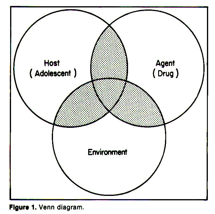 Figure 1. Venn diagram.