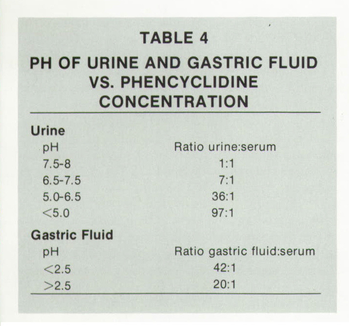 TABLE 4PH OF URINE AND GASTRIC FLUID VS. PHENCYCLIDINE CONCENTRATION
