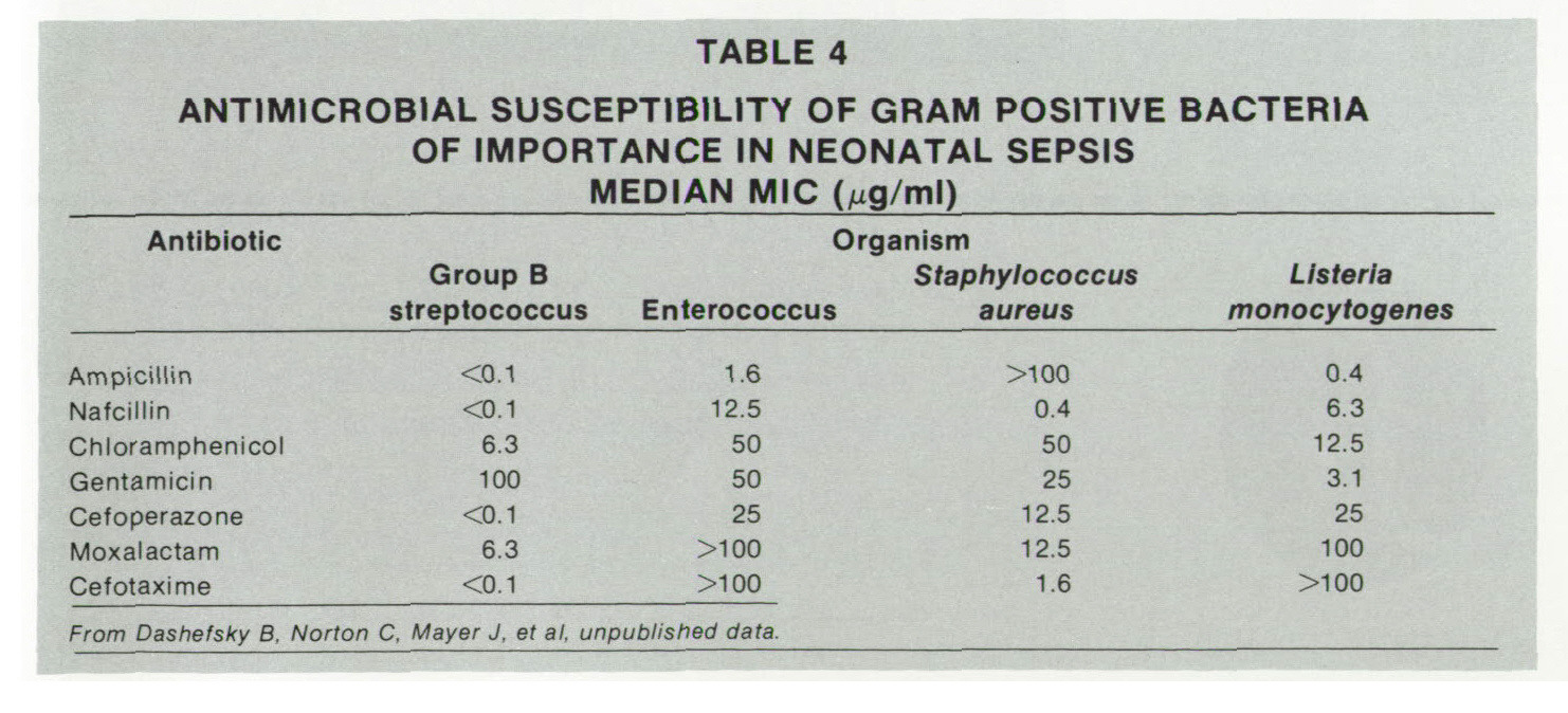 TABLE 4ANTIMICROBIAL SUSCEPTIBILITY OF GRAM POSITIVE BACTERIA OF IMPORTANCE IN NEONATAL SEPSIS MEDIAN MIC (Mg/ml)
