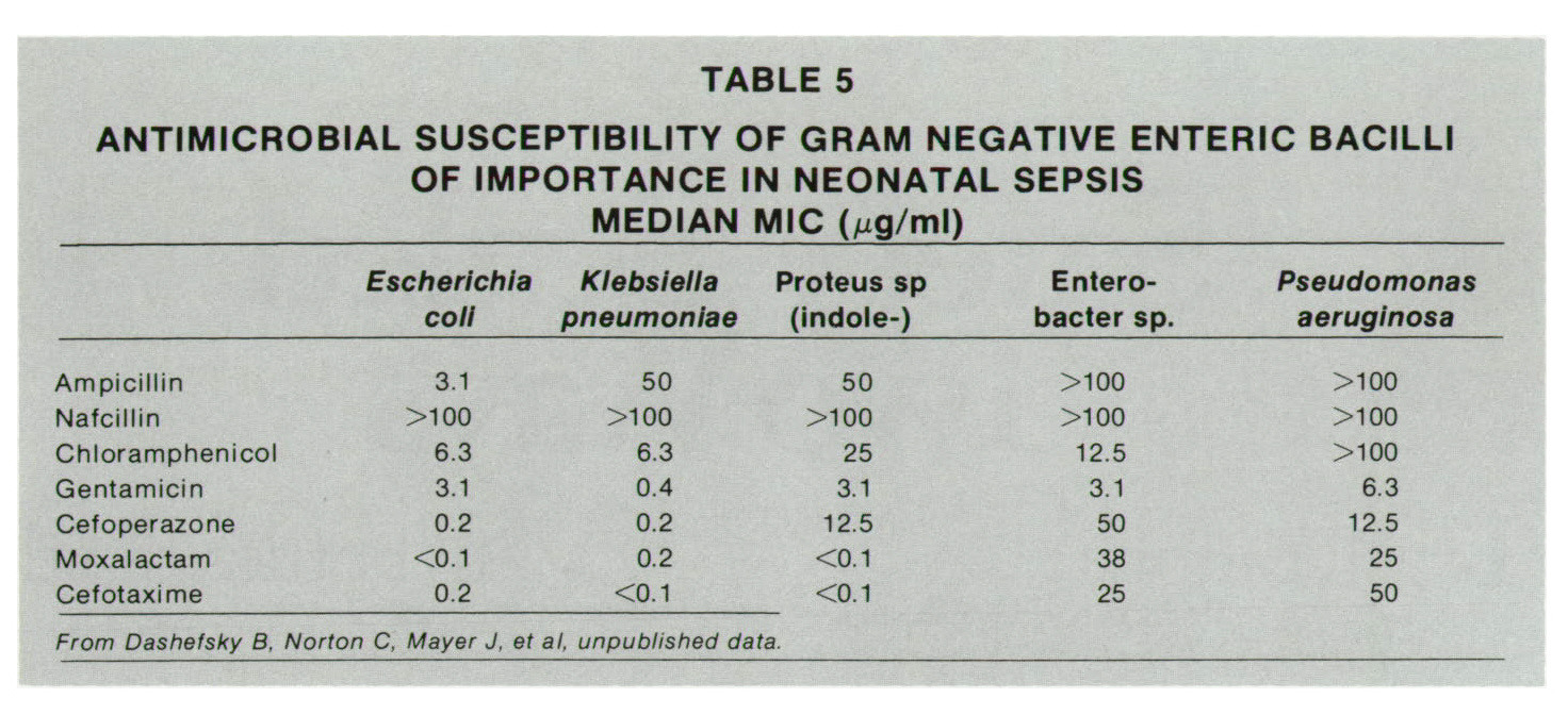 TABLE 5ANTIMICROBIAL SUSCEPTIBILITY OF GRAM NEGATIVE ENTERIC BACILLI OF IMPORTANCE IN NEONATAL SEPSIS MEDIAN MIC (/ig/ml)