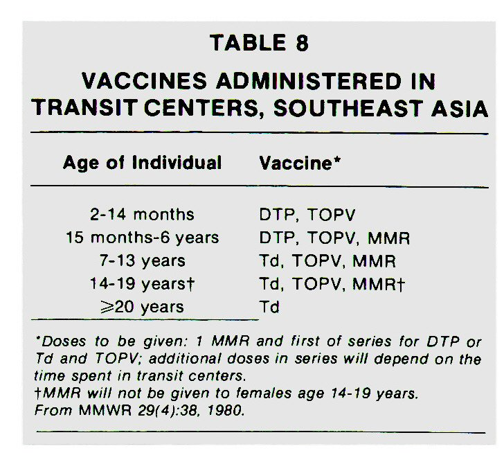 TABLE 8VACCINES ADMINISTERED IN TRANSIT CENTERS, SOUTHEAST ASIA