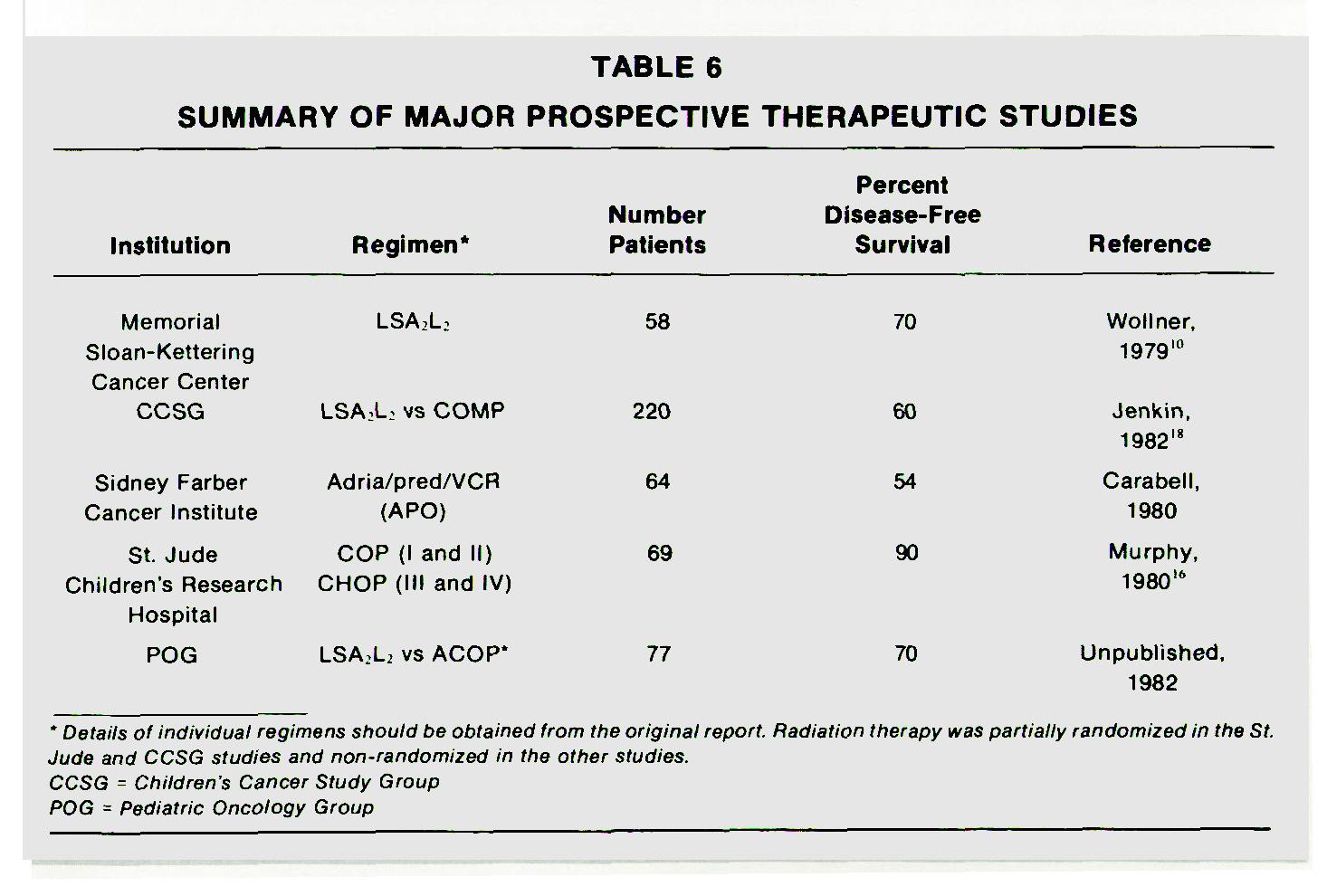 TABLE 6SUMMARY OF MAJOR PROSPECTIVE THERAPEUTIC STUDIES