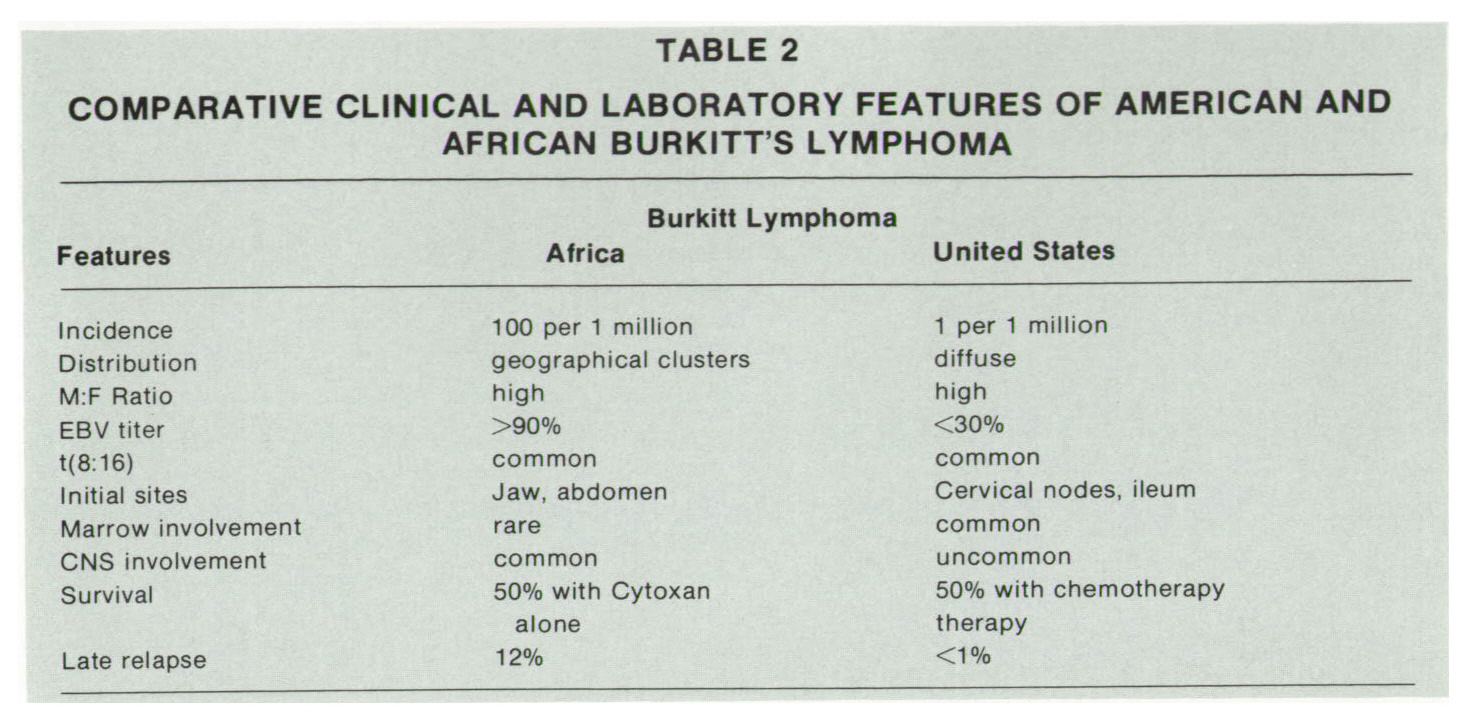 TABLE 2COMPARATIVE CLINICAL AND LABORATORY FEATURES OF AMERICAN AND AFRICAN BURKITT'S LYMPHOMA