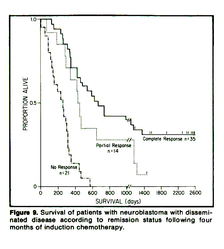 Figure 9. Survival of patients with neuroblastoma with disseminated disease according to remission status following four months of induction chemotherapy.