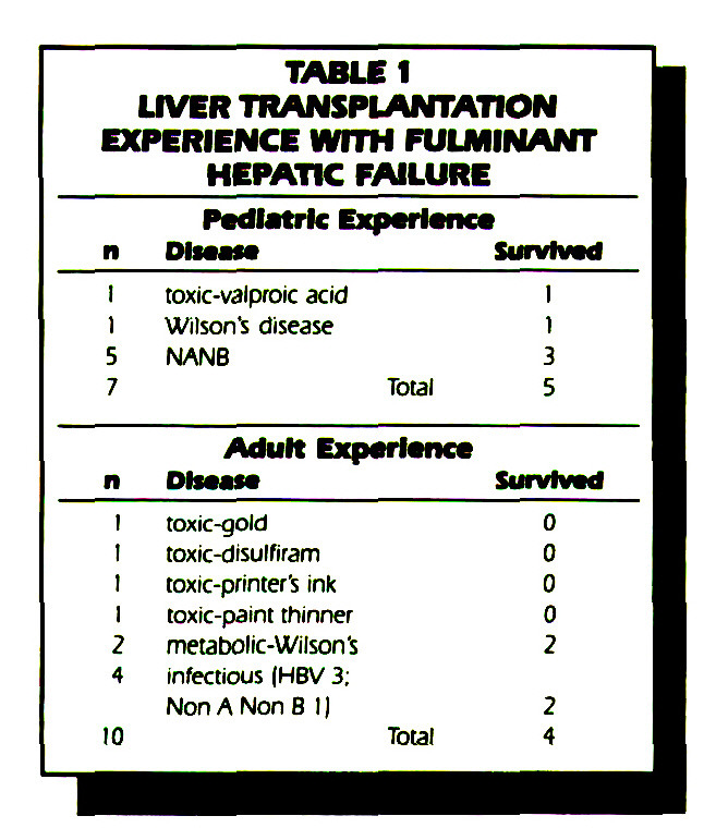 TABLE 1LIVER TRANSPLANTATION EXPERIENCE WITH FULMINANT HEPATIC FAILURE