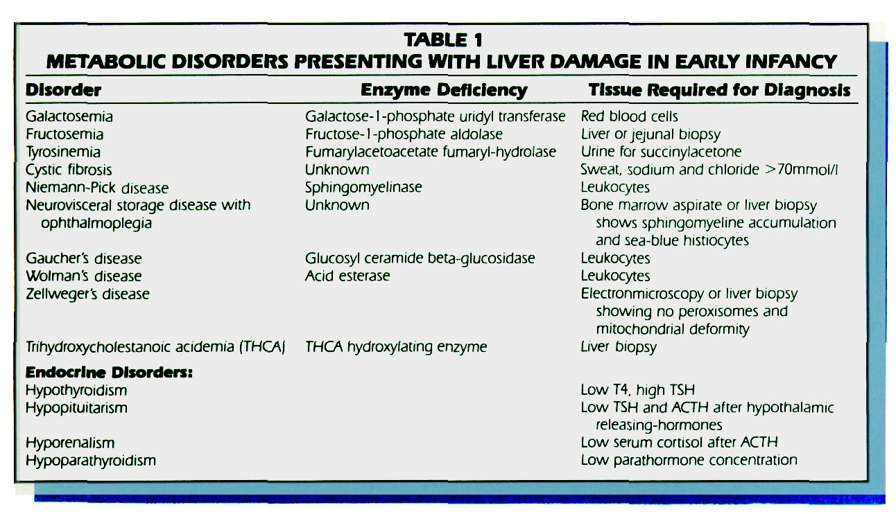 TABLE 1METABOLIC DISORDERS PRESENTING WITH LIVER DAMAGE IN EARLY INFANCY