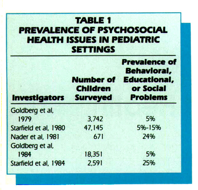 TABLE IPREVALENCE OF PSYCHOSOCIAL HEALTH ISSUES IN PEDIATRIC SETTINGS