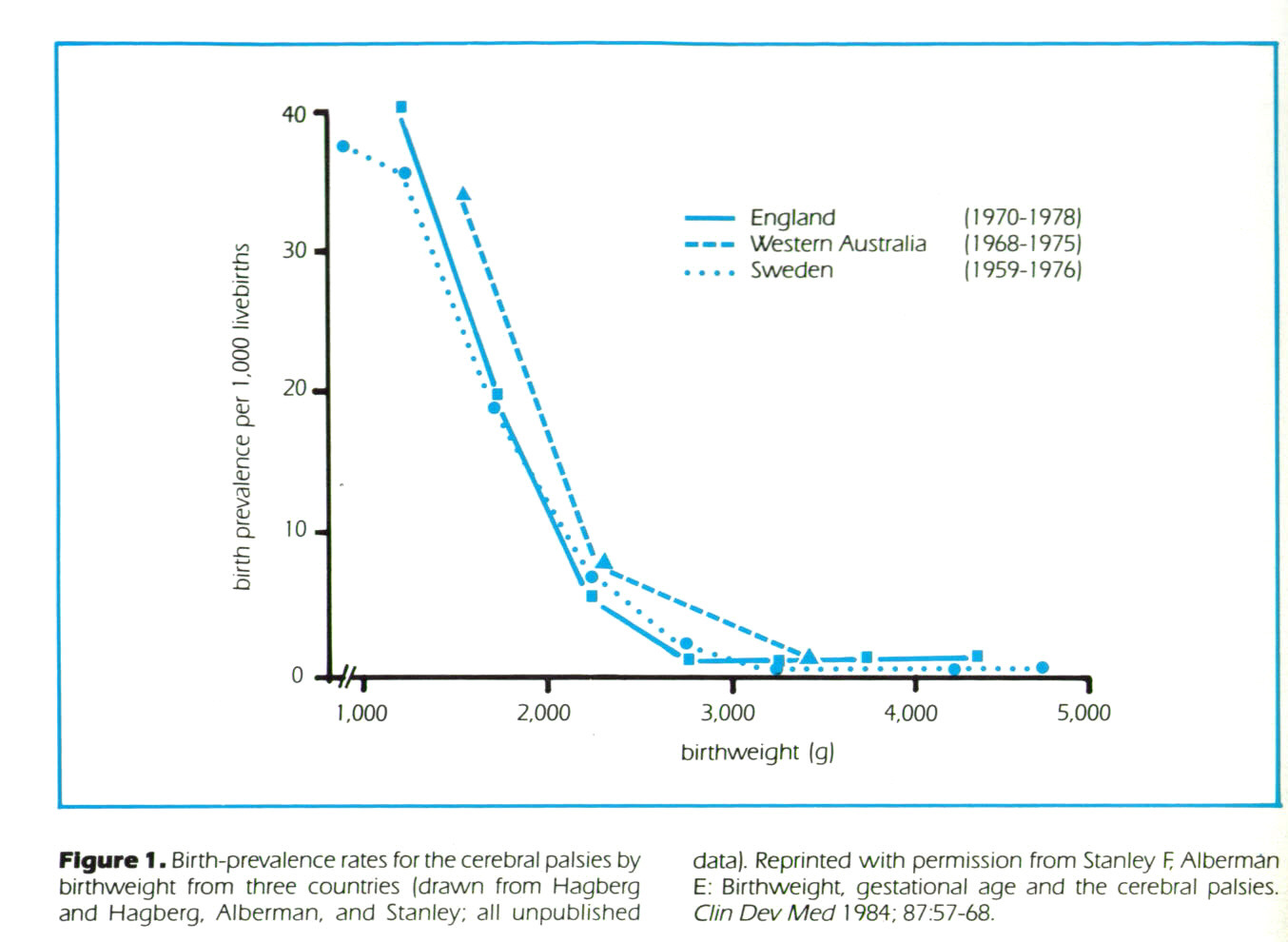 Figure 1. Birth-prevalence rates for the cerebral palsies by birthweight from three countries (drawn from Hagberg and Hagberg. Alberman, and Stanley; all unpublished data). Reprinted with permission from Stanley F, Alberman E: Birthweight, gestational age and the cerebral palsies. Clin Dev Med 1984; 87:57-68.