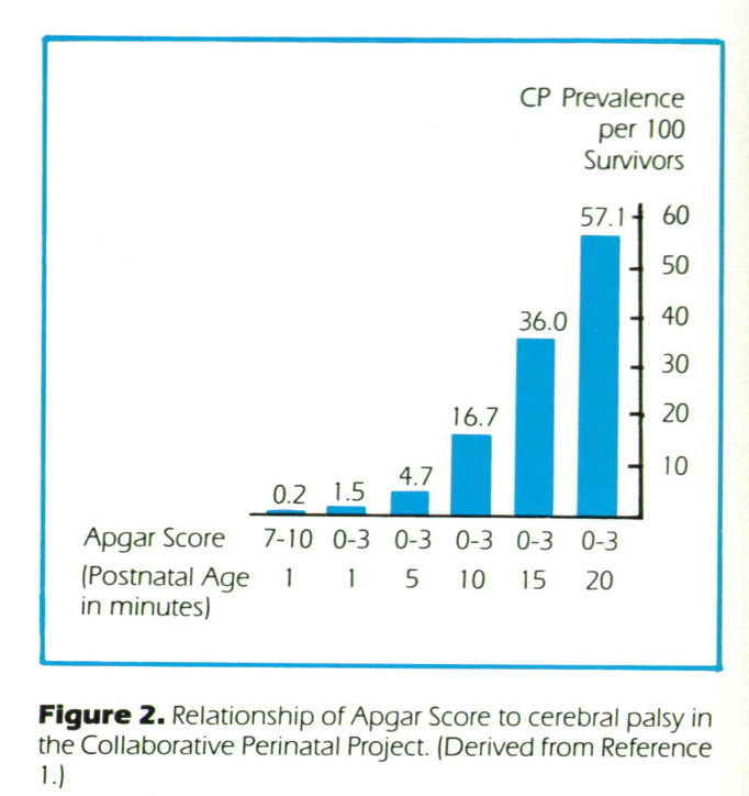 Figure 2. Relationship of Apgar Score to cerebral palsy in the Collaborative Perinatal Project. (Derived from Reference 1.)
