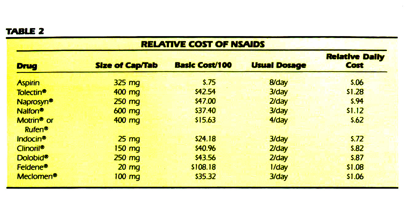 TABLE 2RELATIVE COST OF NSAIDS