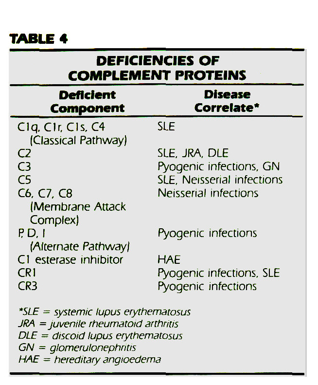 TABLE 4DEFICIENCIES OF COMPLEMENT PROTEINS