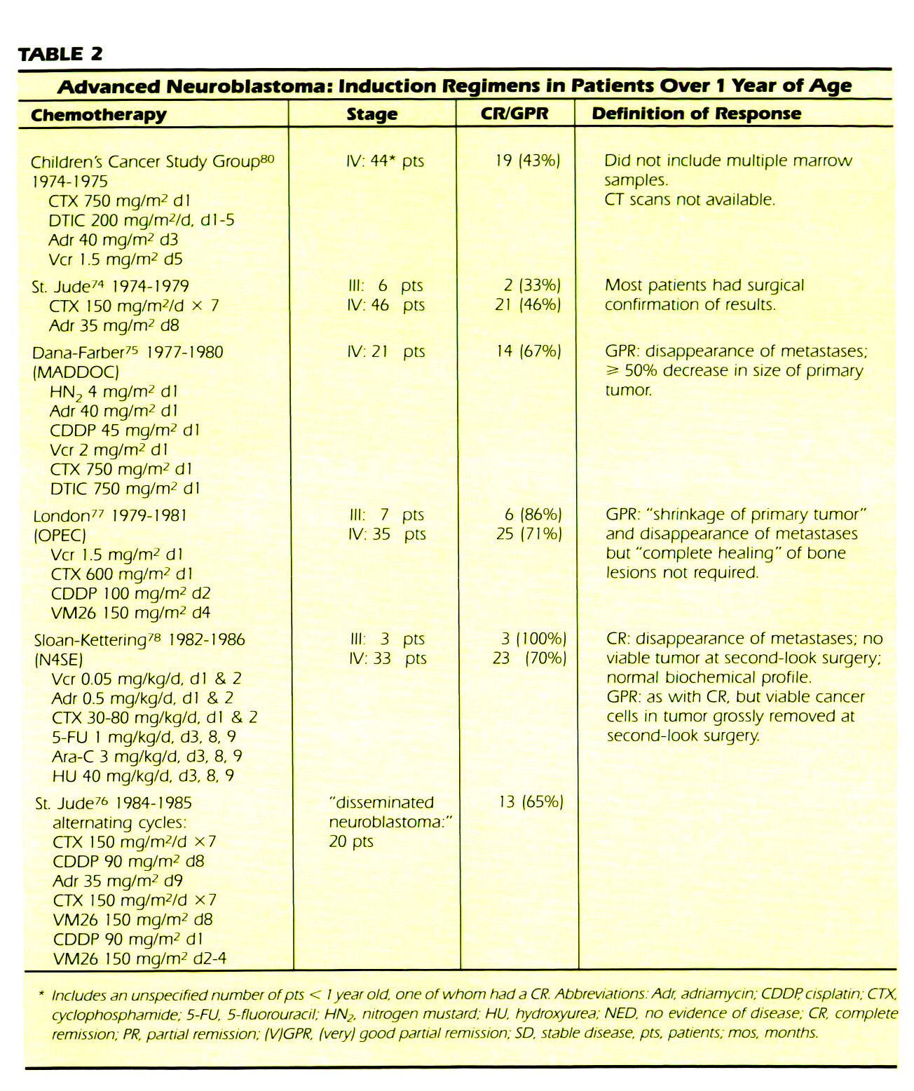 TABLE 2Advanced Neuroblastoma: Induction Regimens in Patients Over 1 Year of Age