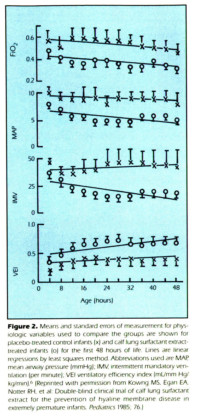 Figure 2. Means and standard errors of measurement for physiologic variables used io compare the groups are shown for placebo-treated control infants (x) and calf lung surfactant extracttreated infants (o) for the first 48 hours of life. Lines are linear regressions by least squares method. Abbreviations used are MAP mean airway pressure [mrnHg); IMV intermittent mandatory ventilation (per minute). VEI ventilatory efficiency index (ml_/mm Hg/ kg/mm).6 (Reprinted with permission from Kowng MS. Egan EA, Notier RH. et al Double-blind clinical trial of calf lung surfactant extract for the prevention of hyaline membrane disease in extremely premature infants. Pedtatfics 1985; 76.)