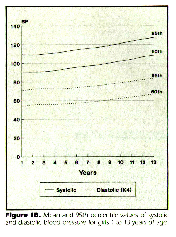 Figure 1B. Mean and 95th percentile values of systolic and diastolic blood pressure for girls I to 13 years of age.