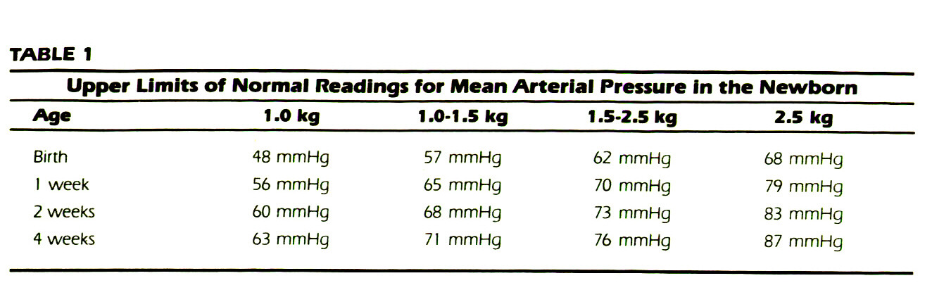 TABLE 1Upper Limits of Normal Readings for Mean Arterial Pressure in the Newborn