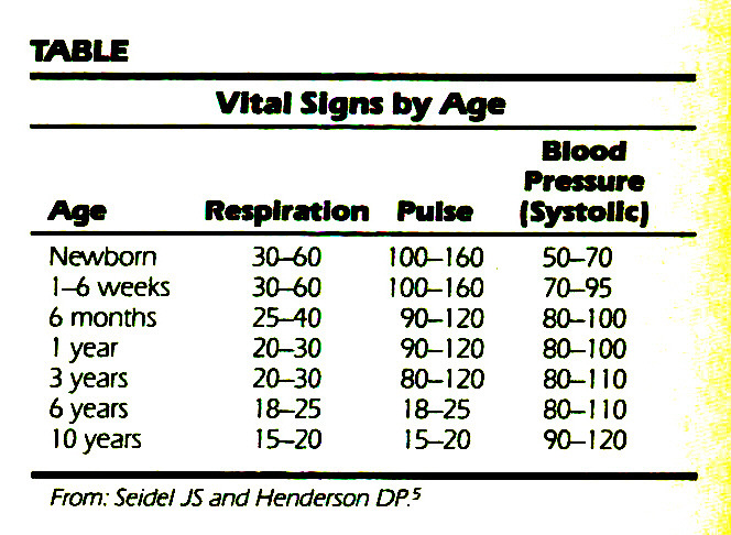 TABLEVital Signs by Age