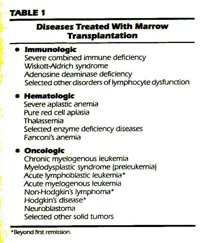 TABLE 1Diseases Treated With Marrow Transplantation