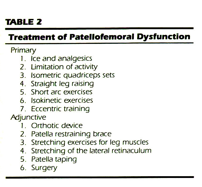 TABLE 2Treatment of Patellofemoral Dysfunction