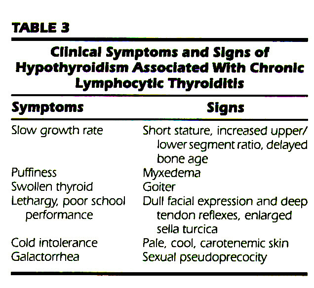 TABLE 3Cllnlcal Symptoms and Signs of Hypothyroidism Associated With Chronic Lymphocytic Thyroiditis
