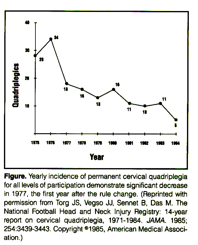 Figure. Yearly incidence of permanent cervical quadriplegia for all levels of participation demonstrate significant decrease in 1977, the first year after the rule change. (Reprinted with permission from Torg JS, Vegso JJ, Sennet B, Das M. The National Football Head and Neck Injury Registry: 14-year report on cervical quadriplegia, 1971-1984, JAMA. 1985; 254:3439-3443. Copyright ®1985, American Medical Association.)
