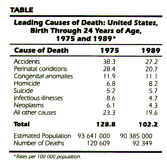 TABLELeading Causes of Death: United States, Birth Through 24 Years of Age, 1975 and 1989*