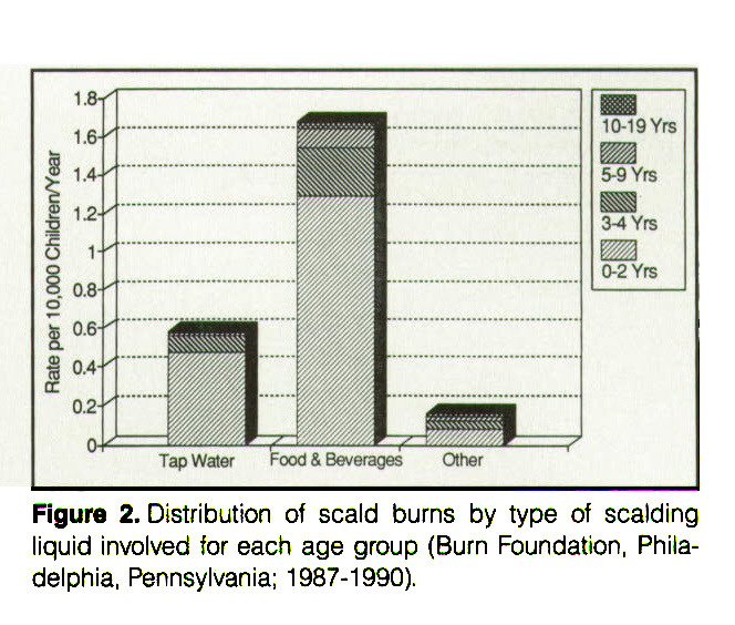 Figure 2. Distribution of scald burns by type of scalding liquid involved for each age group (Burn Foundation, Philadelphia, Pennsylvania; 1987-1990).