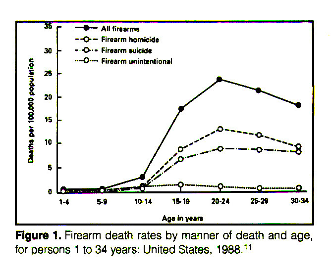 Figure 1. Firearm death rates by manner of death and age, for persons 1 to 34 years: United States, 1988. 11