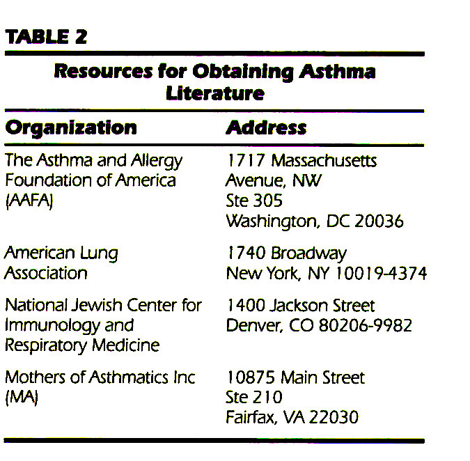 TABLE 2Resources for Obtaining Asthma Literature