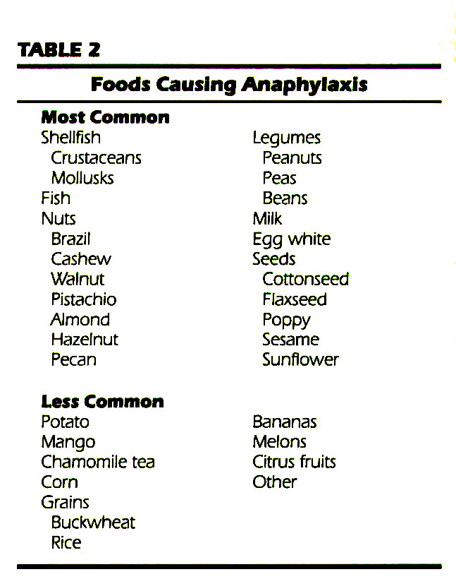 TABLE 2Foods Causing Anaphylaxis