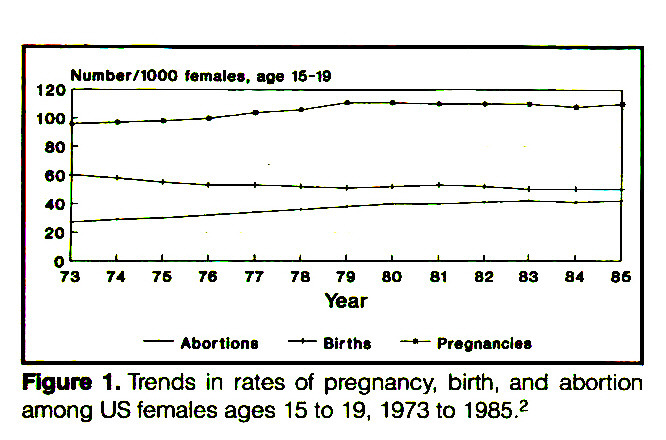 Figure 1. Trends in rates of pregnancy, birth, and abortion among US females ages 15 to 19, 1973 to 1985.2