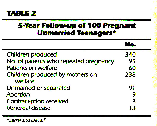 TABLE 25-Year Follow-up of 100 Pregnant Unmarried Teenagers*