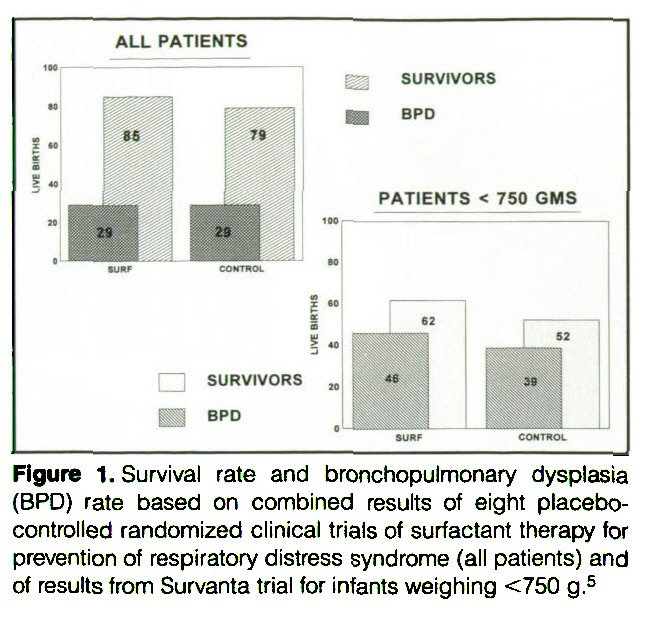 Figure 1. Survival rate and bronchopulmonary dysplasia (BPD) rate based on combined results of eight placebocontrolled randomized clinical trials of surfactant therapy for prevention of respiratory distress syndrome (all patients) and of results from Survanta trial for infants weighing <750 g.5