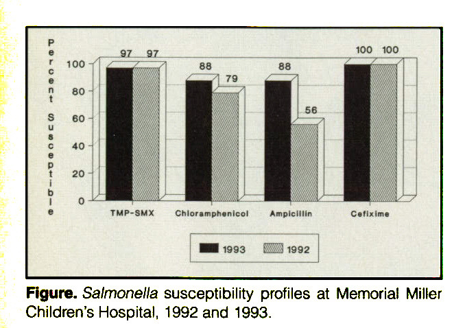 Salmonella shigella and campylobacter common bacterial for Salmonella swimming pool