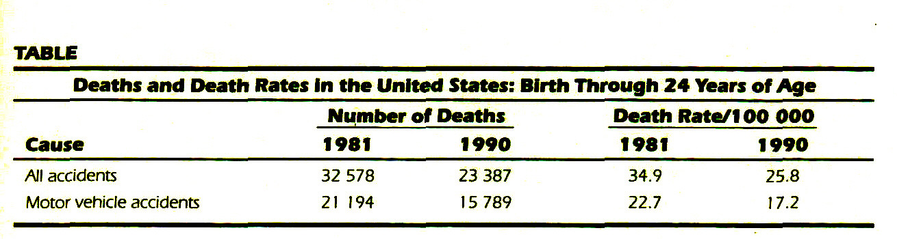 TABLEDeaths and Death Rates in the United States: Birth Through 24 Years of Age