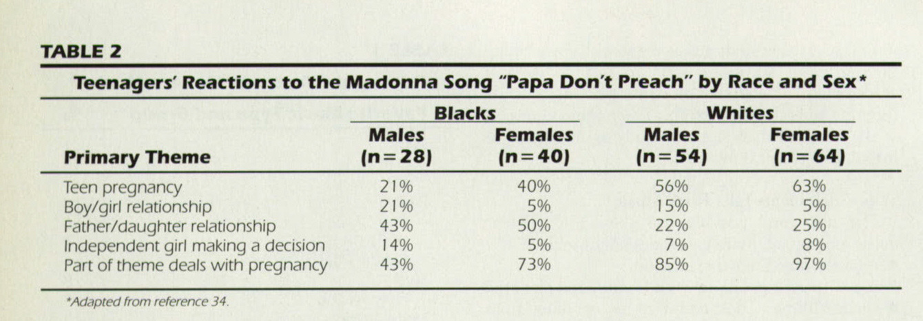 "TABLE 2Teenagers' Reactions to the Madonna Song ""Papa Don't Preach"" by Race and Sex*"