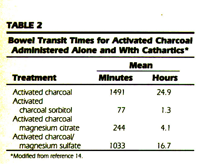 TABLE 2Bowel Transit Times for Activated Charcoal Administered Alone and With Cathartics*