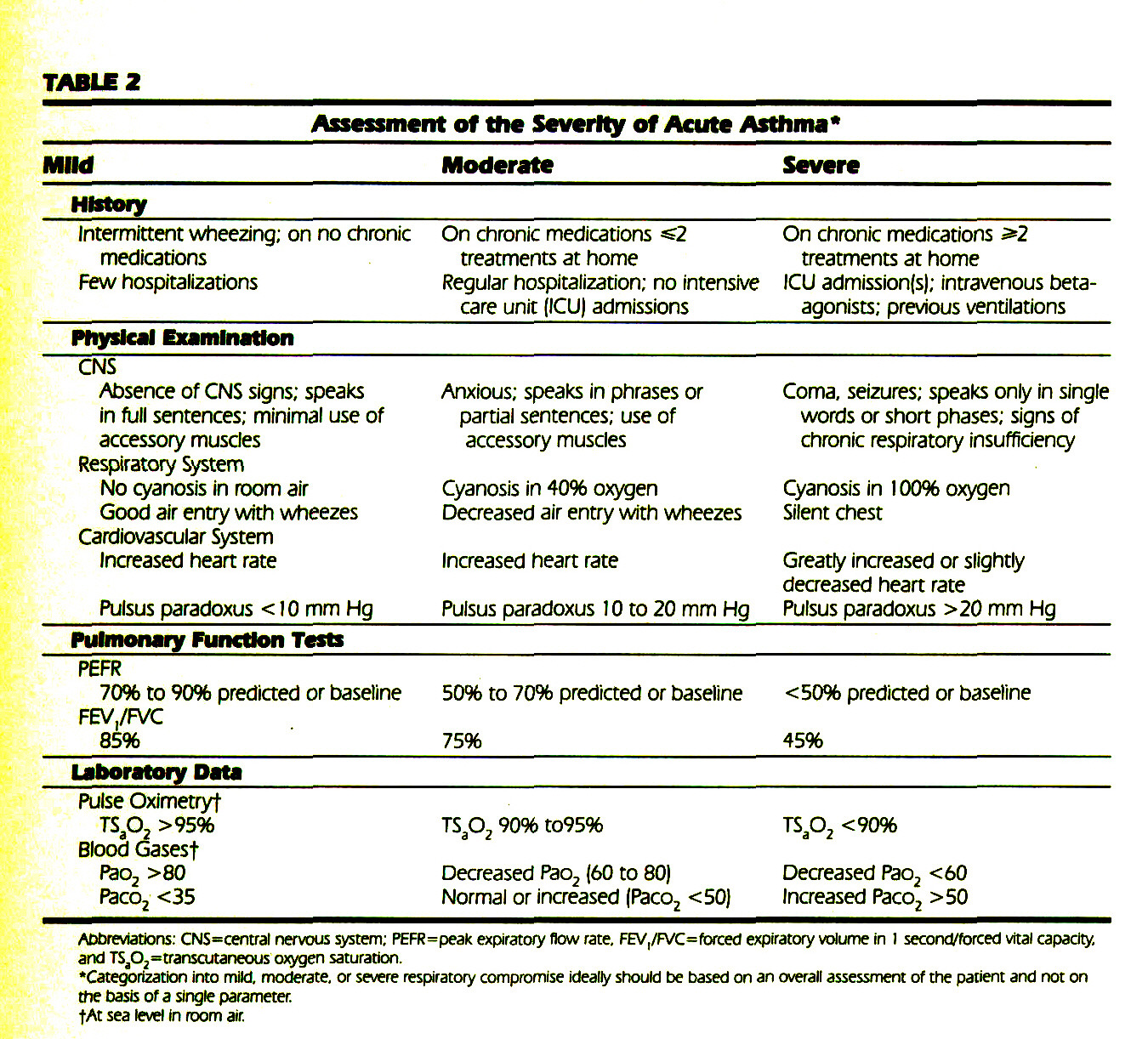TABLE 2Assessment of the Severity of Acute Asthma*