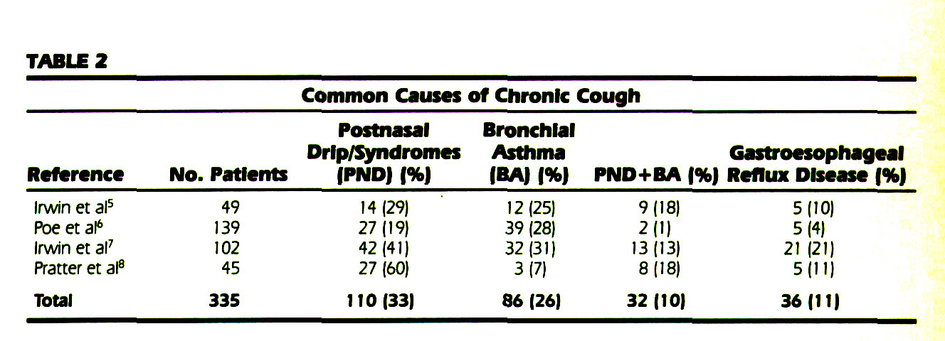 TABLE 2Common Causes of Chronic Cough