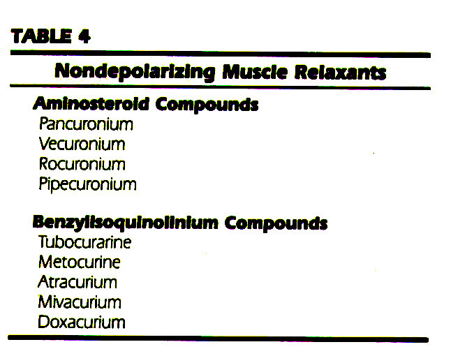 TABLE 4Nondepolarizing Muscle Relaxants