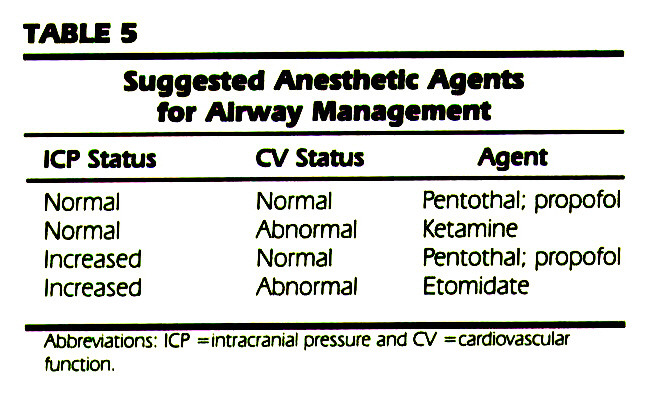 TABLE 5Suggested Anesthetic Agents for Airway Management