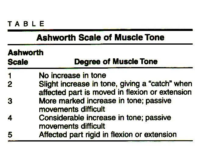 TABLEAsh worth Scale of Muscle Tone