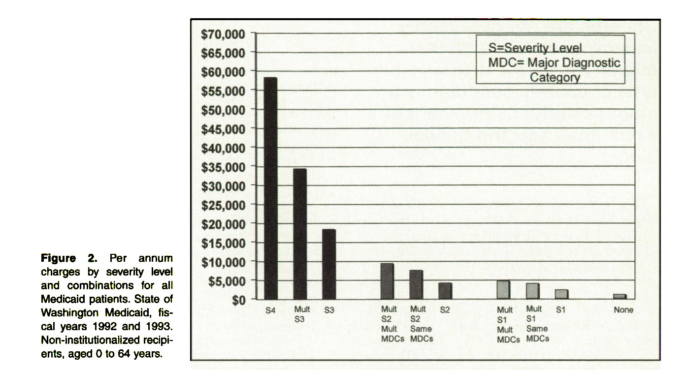 Figure 2. Per annum charges by severity level and combinations for all Medicaid patients. State of Washington Medicaid, fiscal years 1992 and 1993. Non-institutionalized recipients, aged O to 64 years.