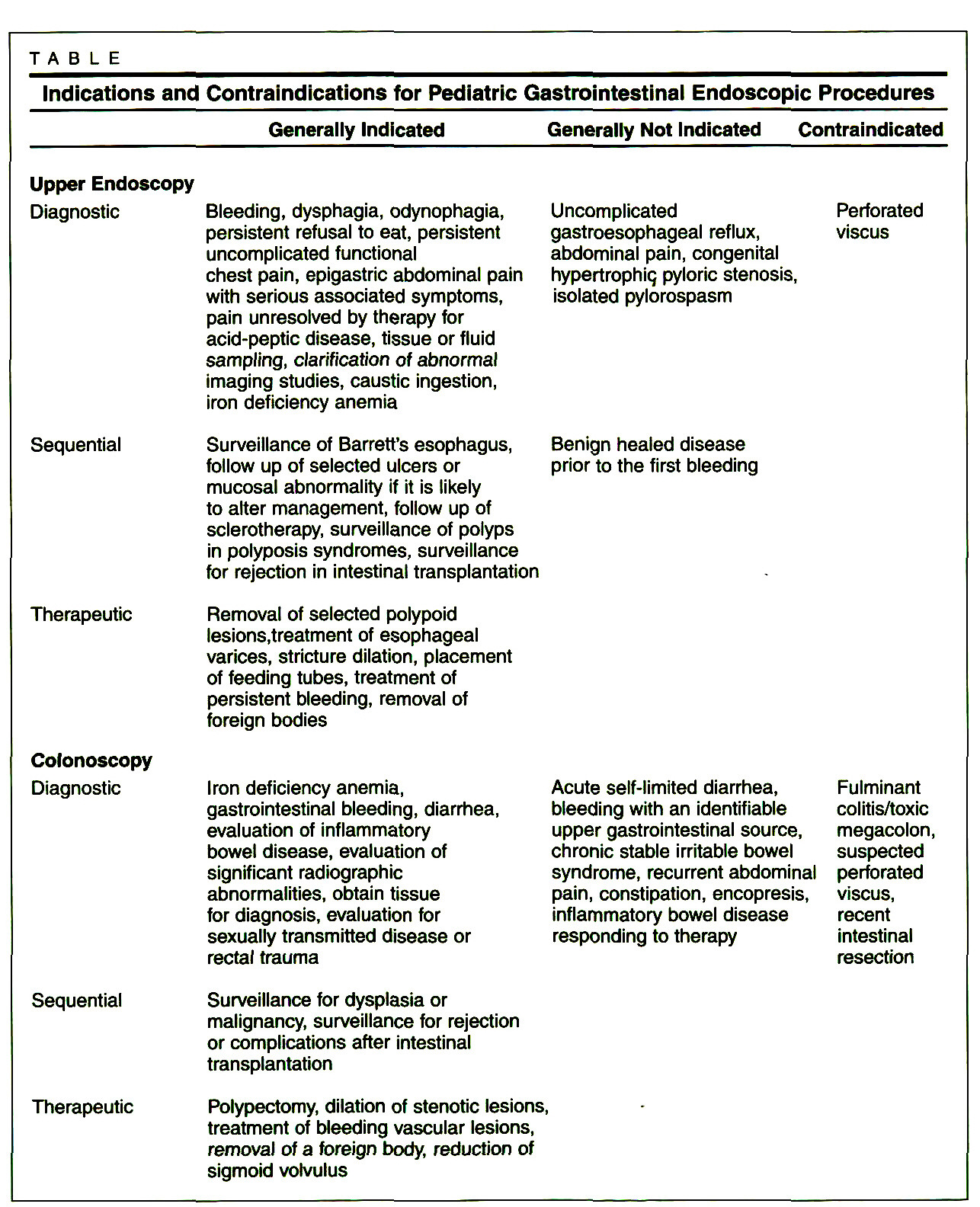 TABLEIndications and Contraindications for Pediatric Gastrointestinal Endoscopic Procedures