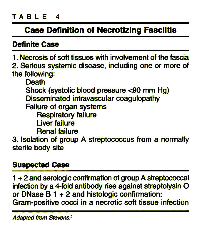 TABLE 4Case Definition of Necrotizing Fasciitis