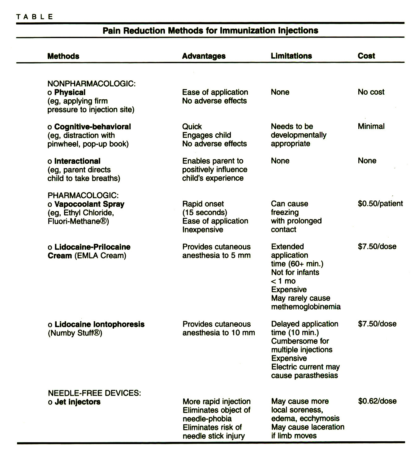 TABLEPain Reduction Methods for Immunization Injections