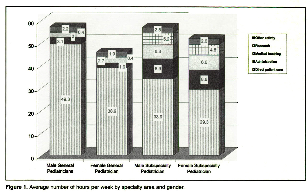 Figure 1. Average number of hours per week by specialty area and gender.