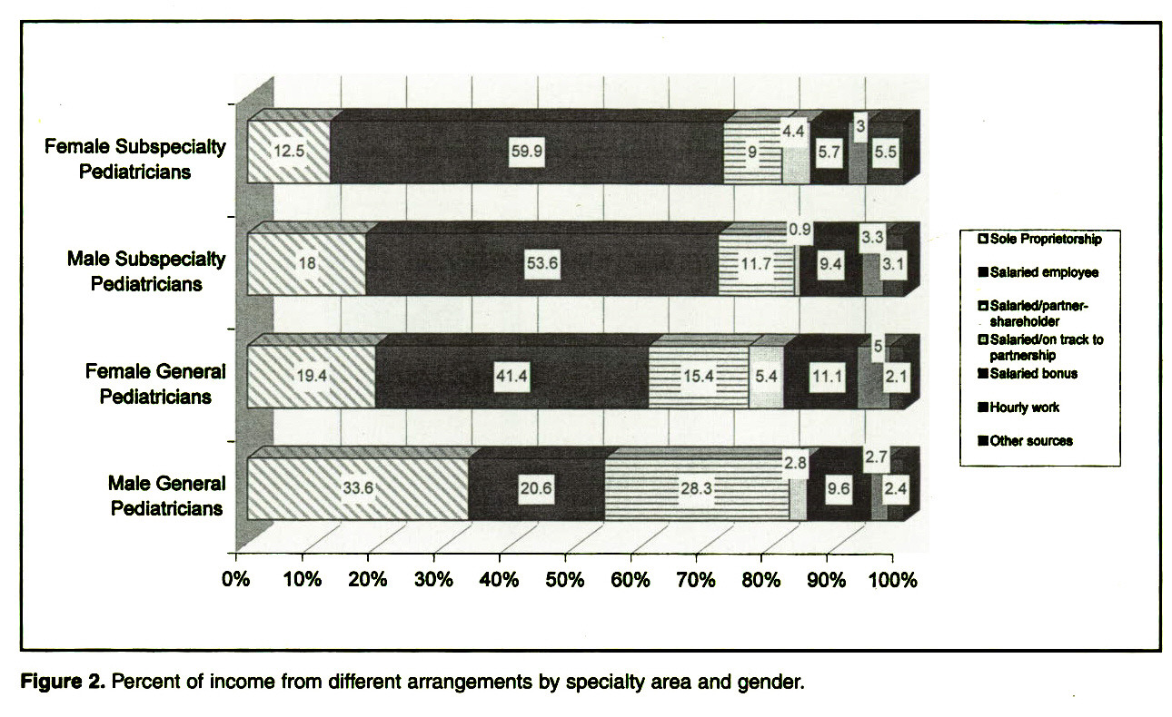 Figure 2. Percent of income from different arrangements by specialty area and gender.