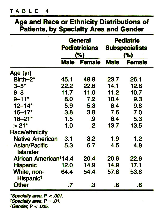 TABLE 4Age and Race or Ethnicity Distributions of Patients, by Specialty Area and Gender