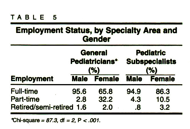TABLE 5Employment Status, by Specialty Area and Gender